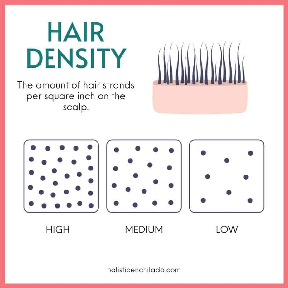 hair density chart with low medium and high